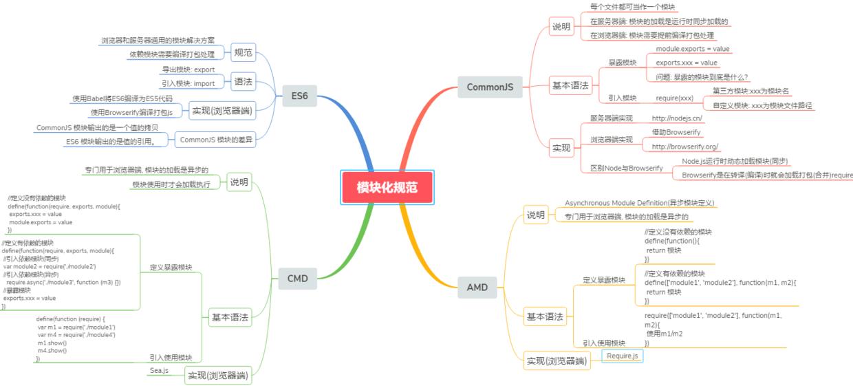 JavaScript模块化.png